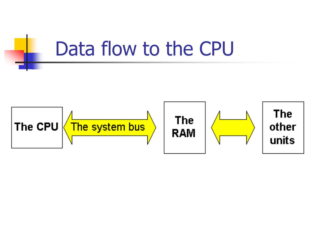 Data flow to the CPU