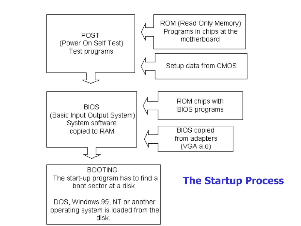 The Startup Process
