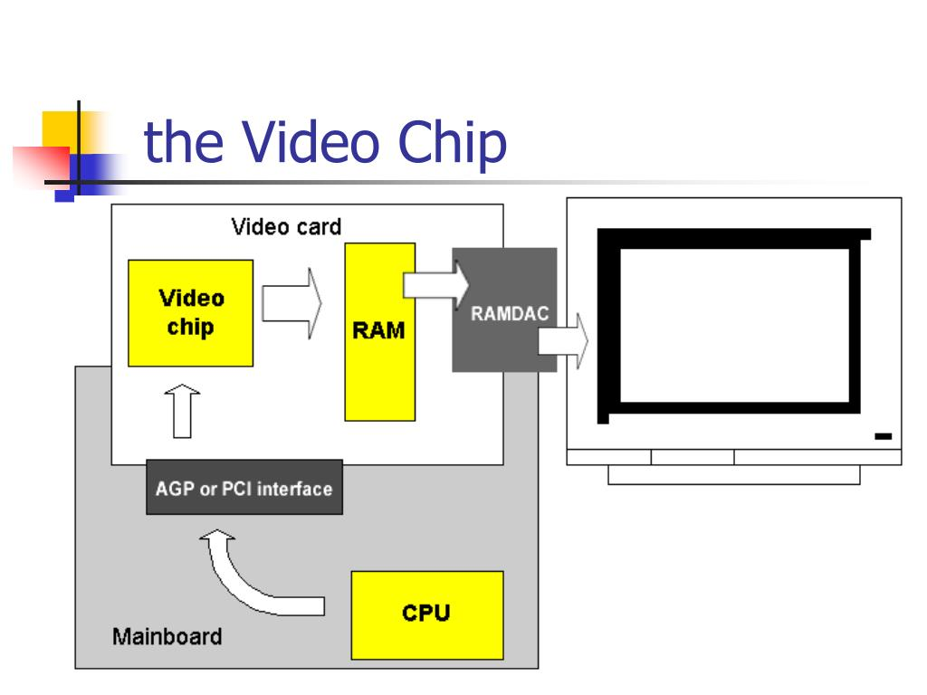 the Video Chip
