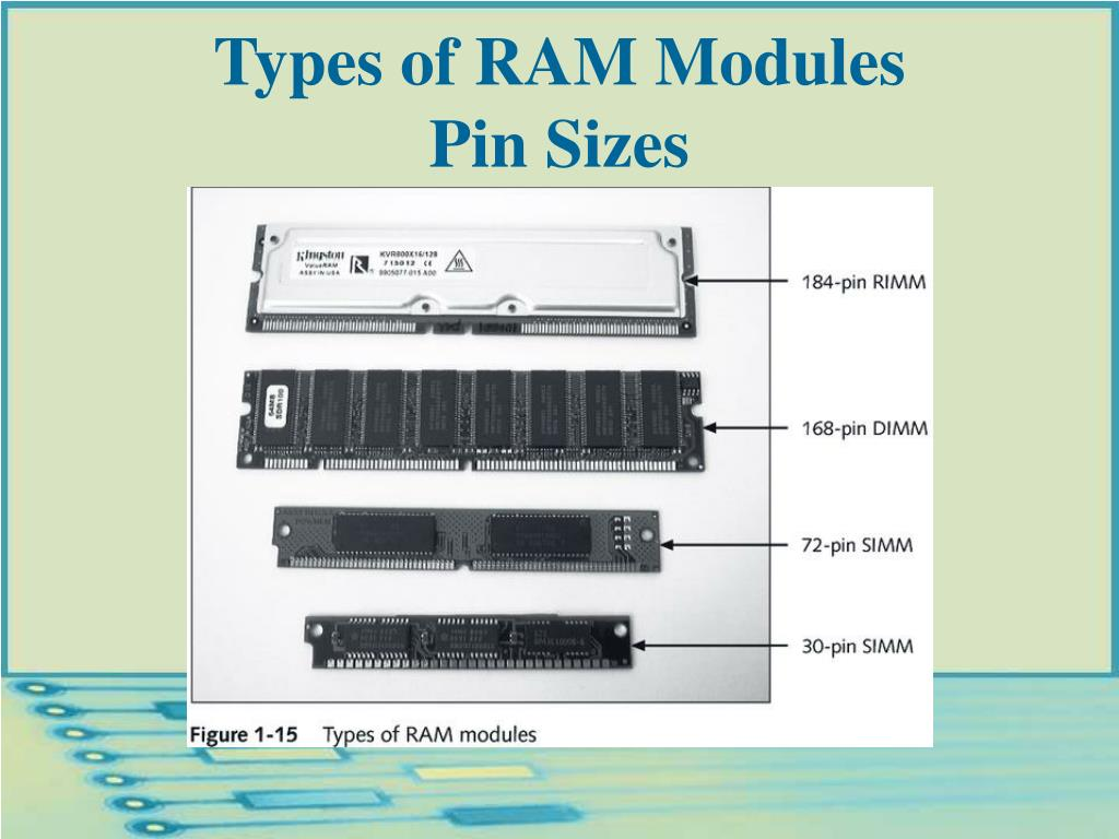 Types of RAM Modules