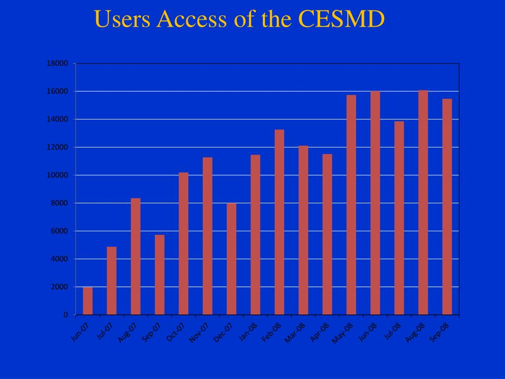 Users Access of the CESMD