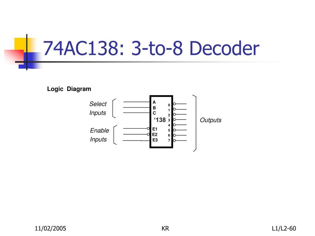 74AC138: 3-to-8 Decoder