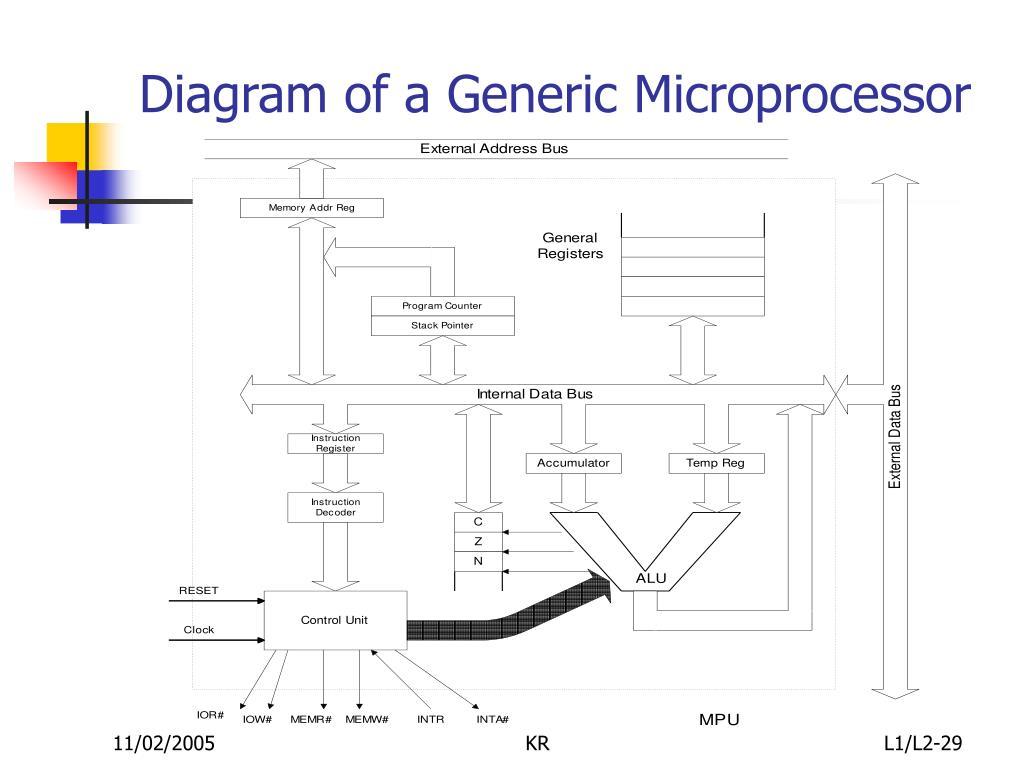 Diagram of a Generic Microprocessor