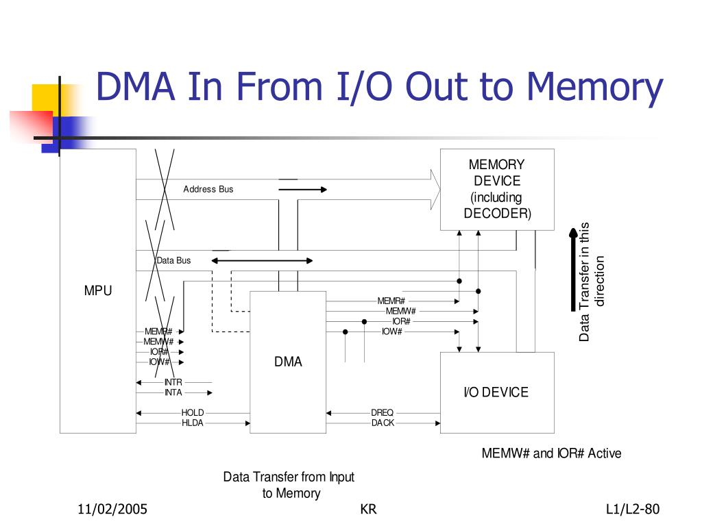 DMA In From I/O Out to Memory