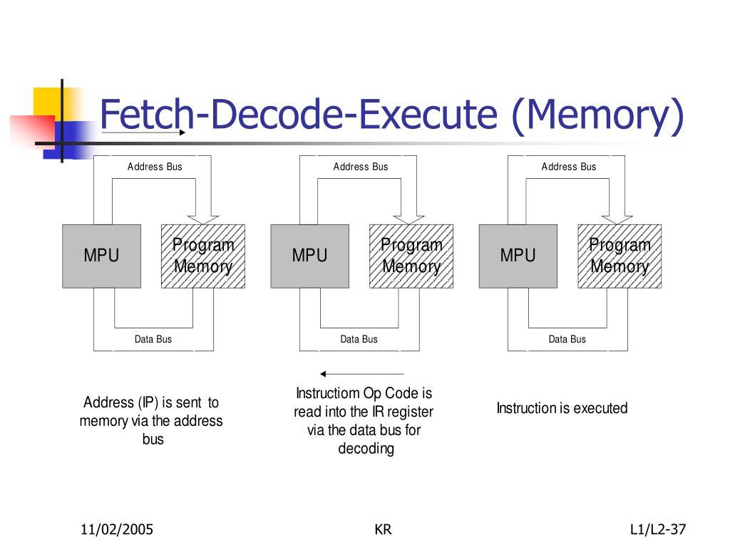 Fetch-Decode-Execute (Memory)