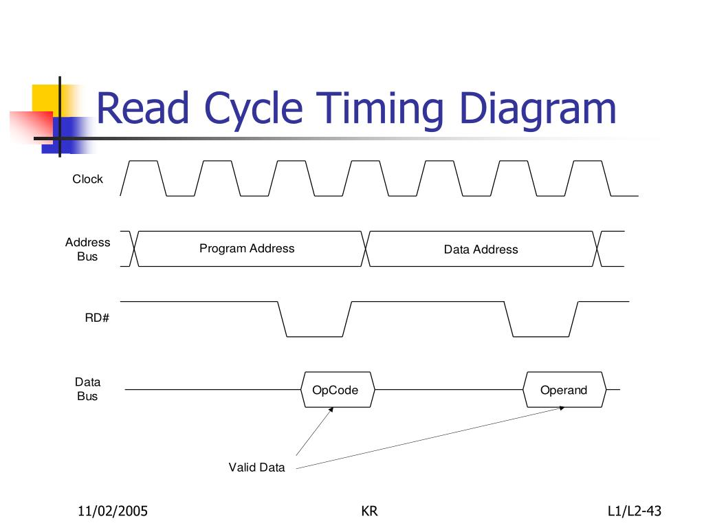 Read Cycle Timing Diagram
