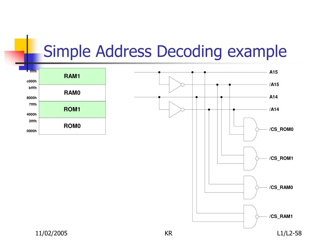 Simple Address Decoding example