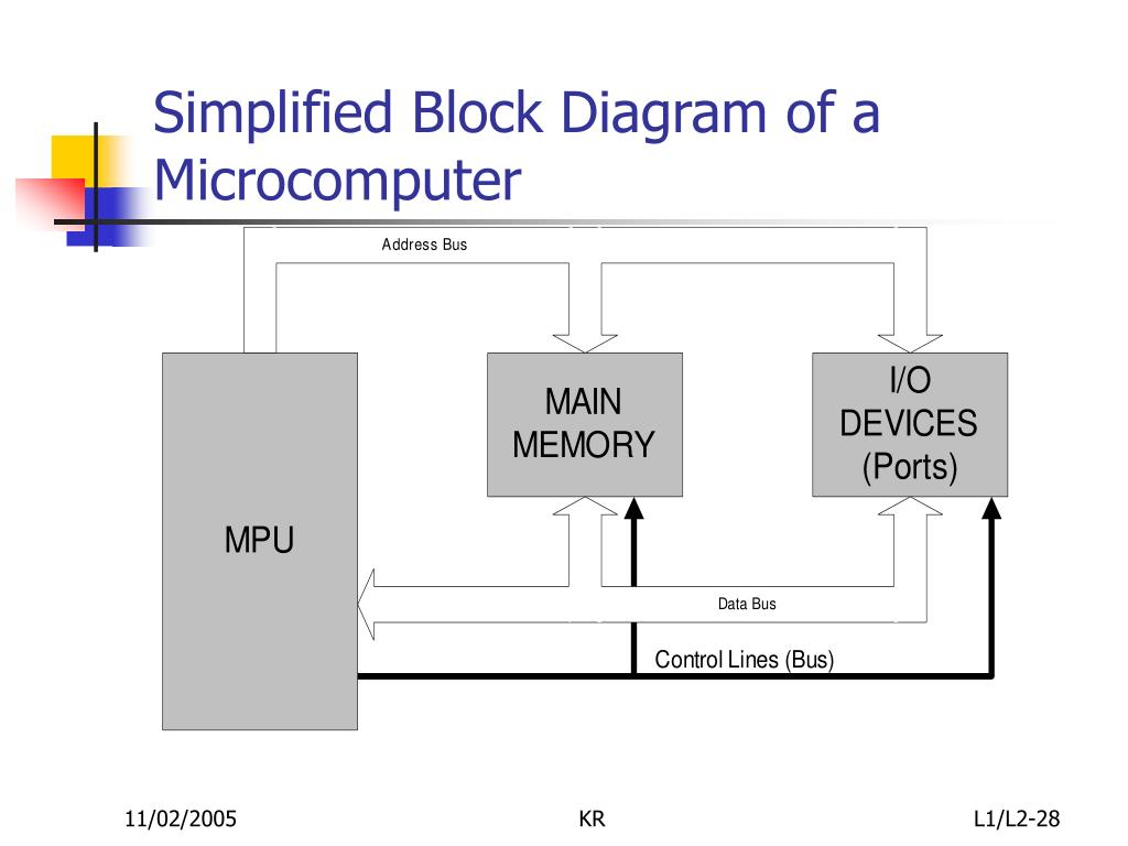 Simplified Block Diagram of a Microcomputer