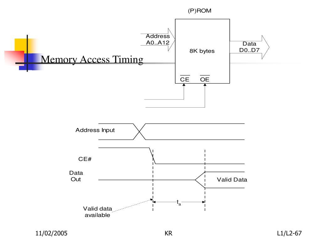 Memory Access Timing