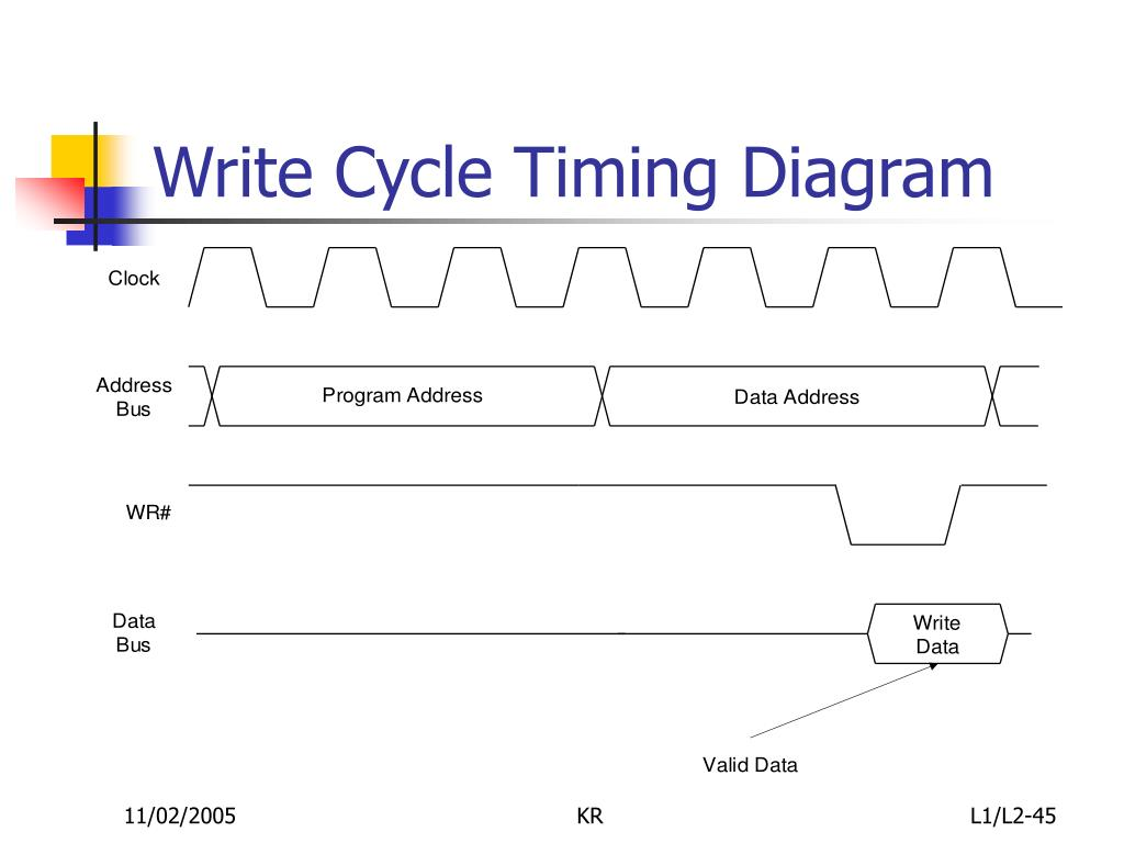 Write Cycle Timing Diagram