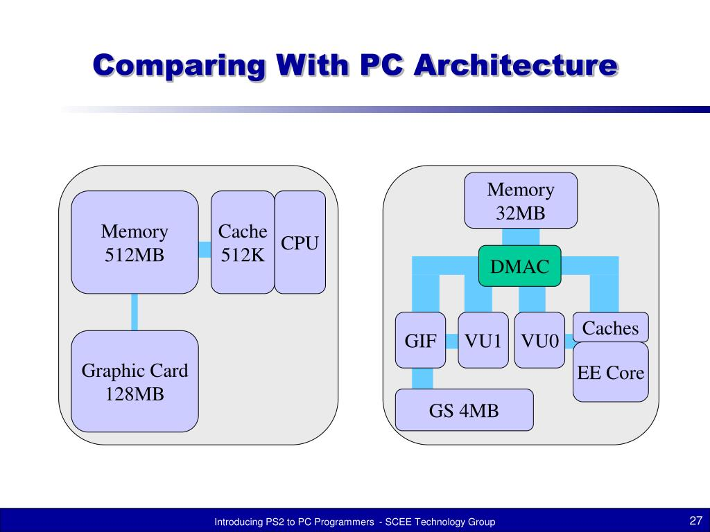 Comparing With PC Architecture