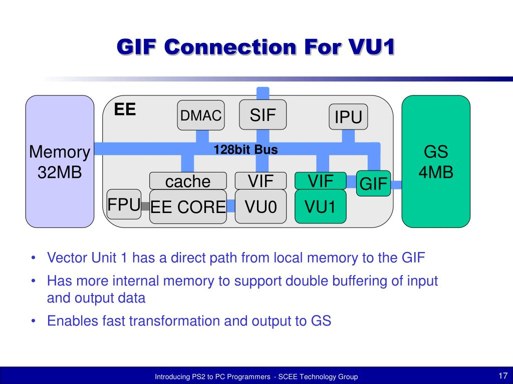 GIF Connection For VU1
