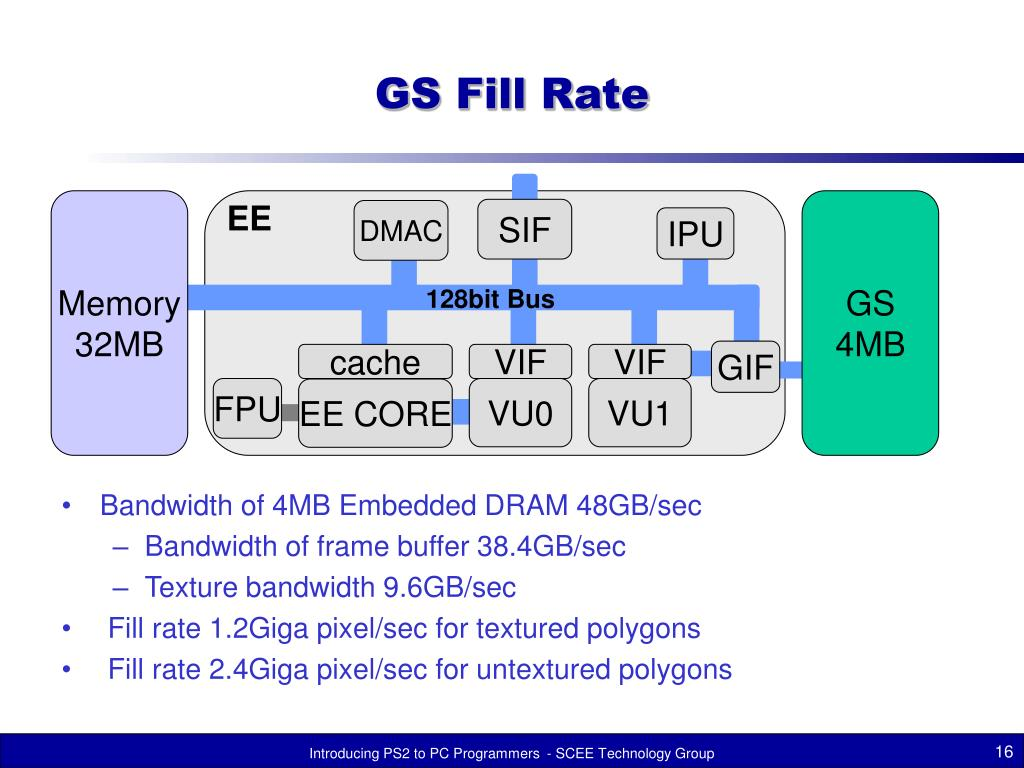 GS Fill Rate
