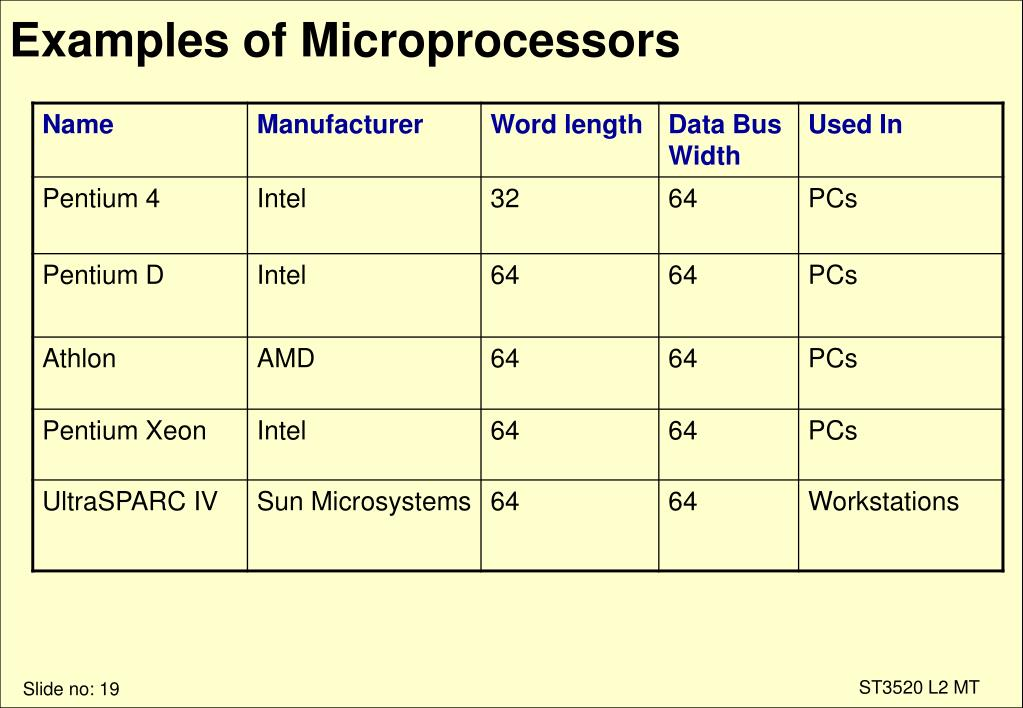 Examples of Microprocessors