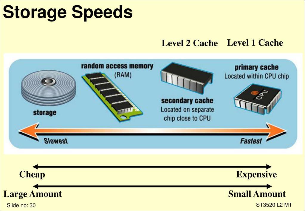 Storage Speeds