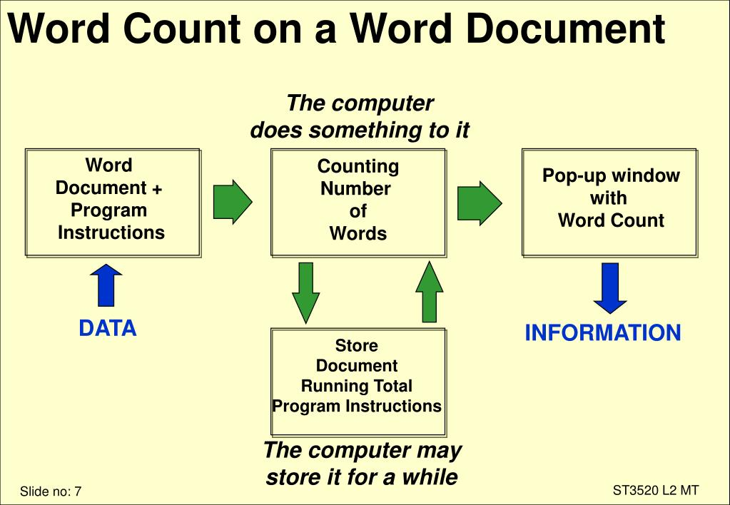 Word Count on a Word Document