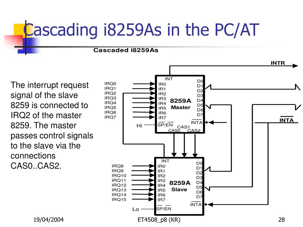 Cascading i8259As in the PC/AT