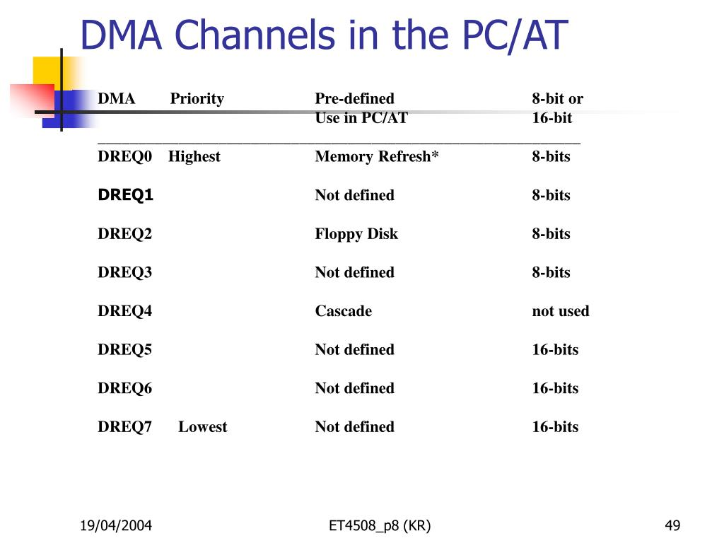 DMA Channels in the PC/AT