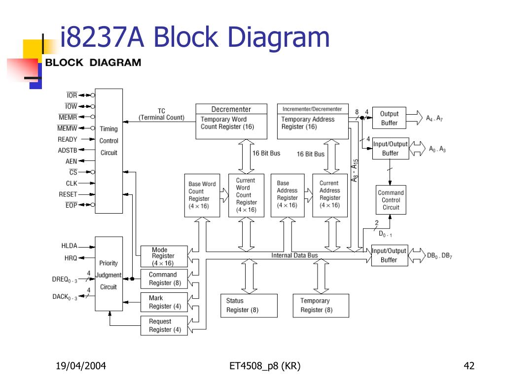 i8237A Block Diagram