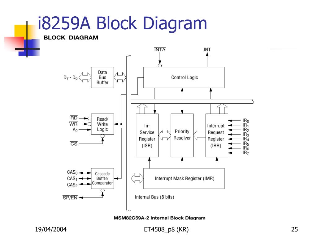 i8259A Block Diagram