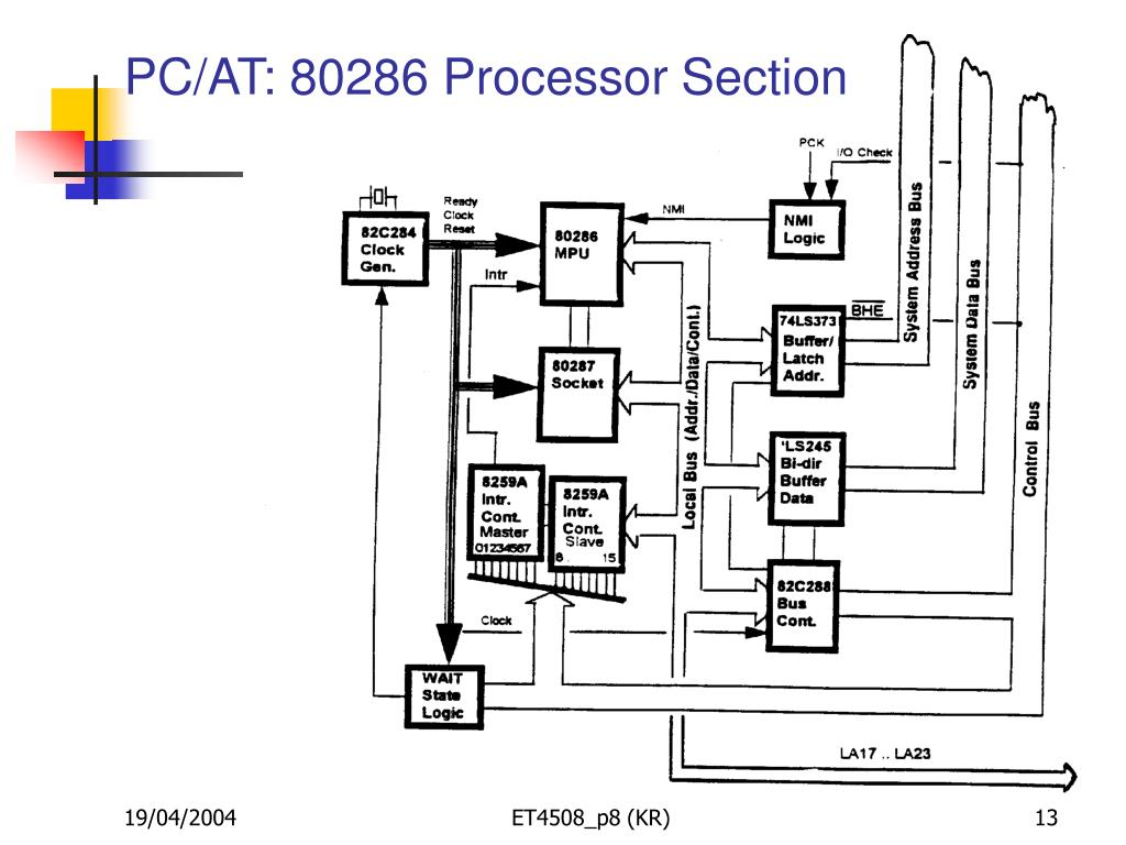 PC/AT: 80286 Processor Section