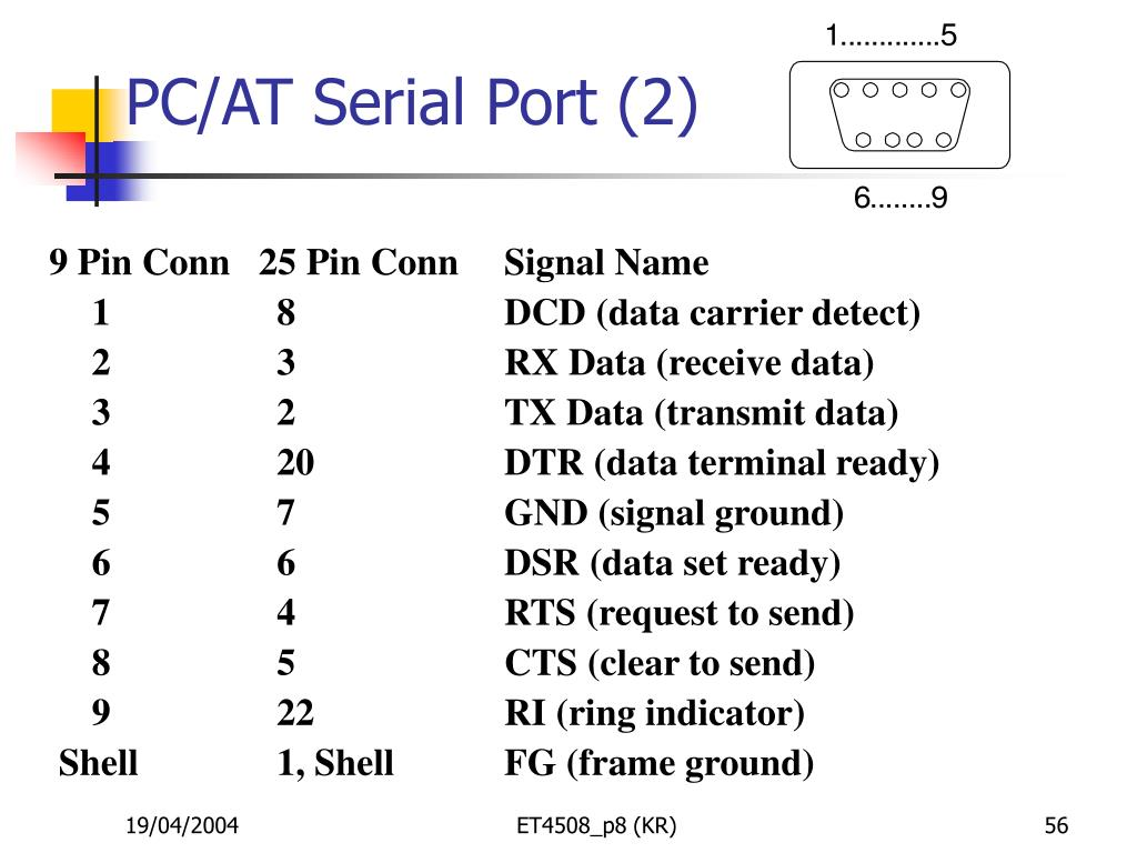 PC/AT Serial Port (2)