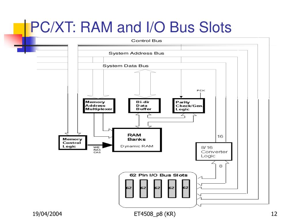 PC/XT: RAM and I/O Bus Slots