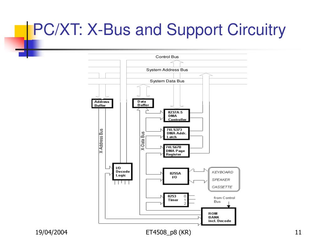 PC/XT: X-Bus and Support Circuitry