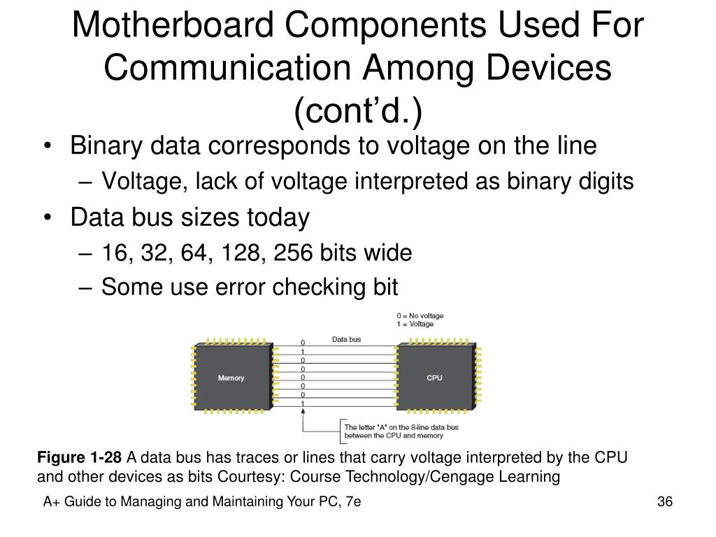 Motherboard Components Used For Communication Among Devices (cont'd.)