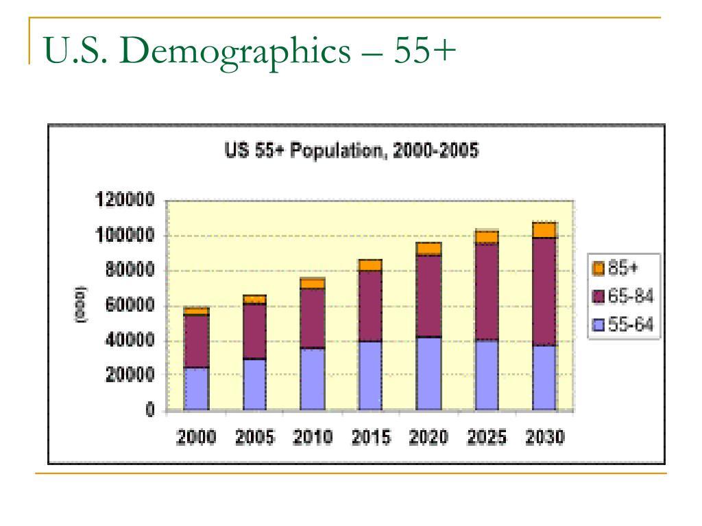 U.S. Demographics – 55+
