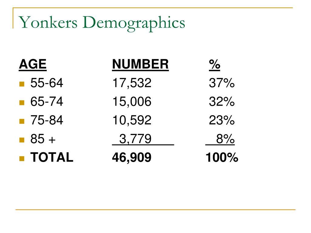 Yonkers Demographics