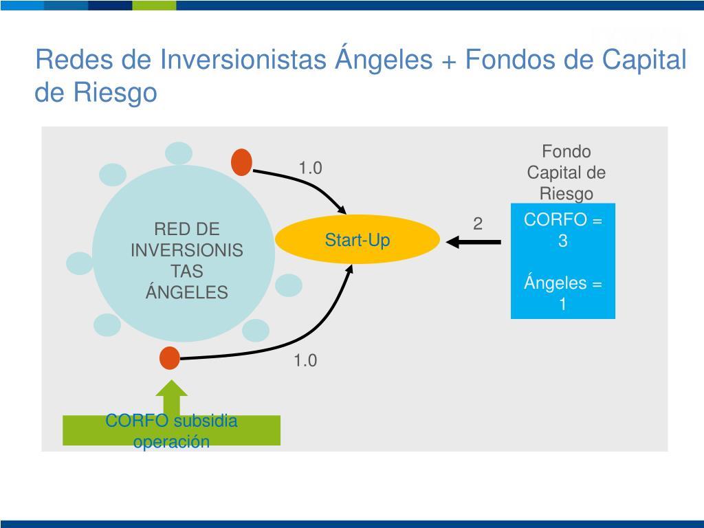 Redes de Inversionistas Ángeles + Fondos de Capital de Riesgo