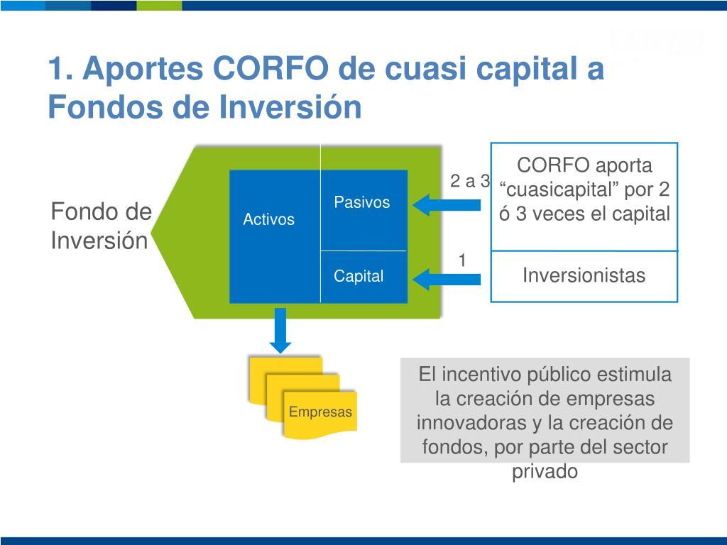 1. Aportes CORFO de cuasi capital a Fondos de Inversión