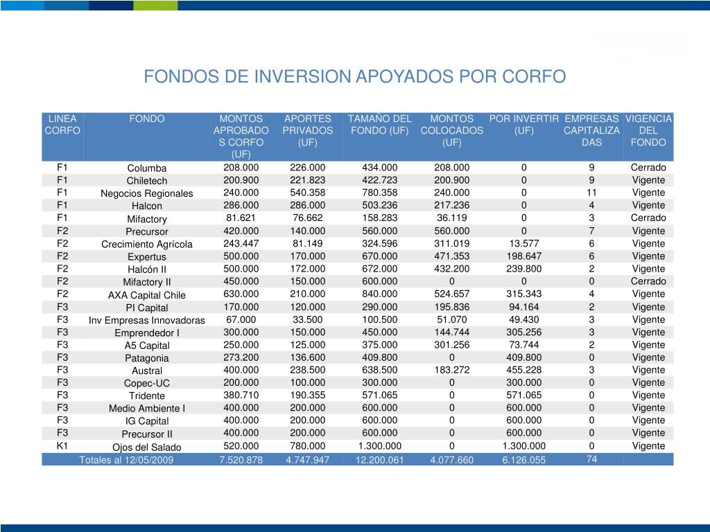 FONDOS DE INVERSION APOYADOS POR CORFO
