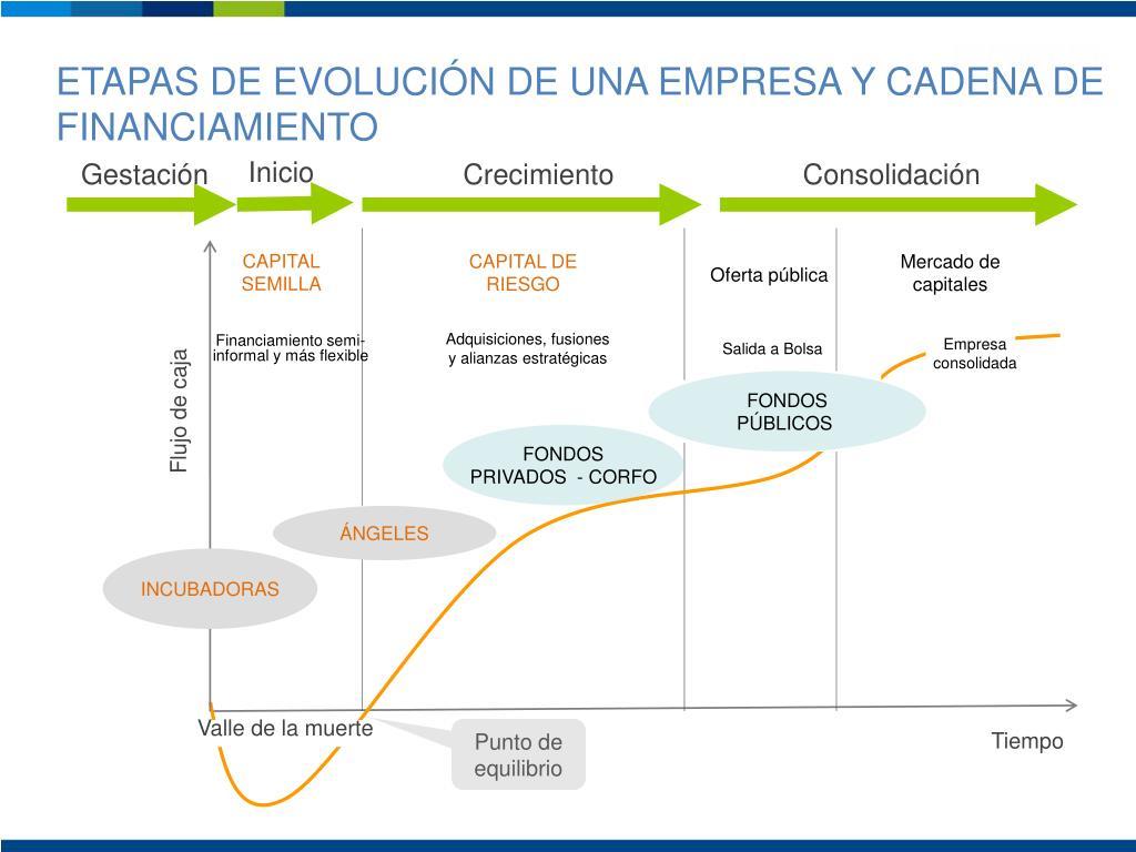 ETAPAS DE EVOLUCIÓN DE UNA EMPRESA Y CADENA DE FINANCIAMIENTO