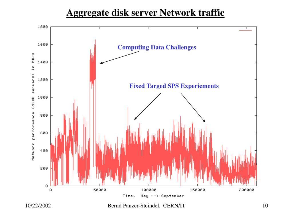 Aggregate disk server Network traffic