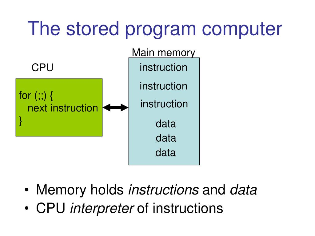 The stored program computer