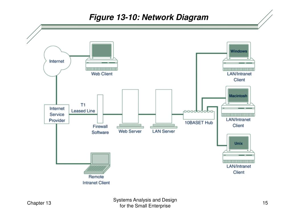 Figure 13-10: Network Diagram