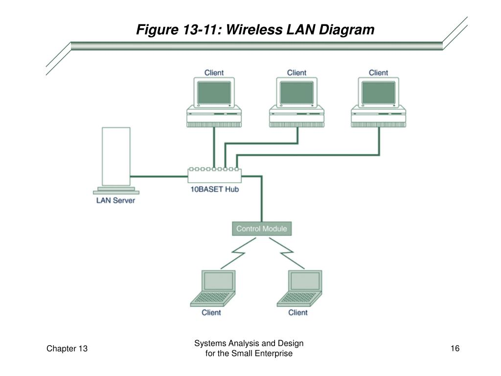 Figure 13-11: Wireless LAN Diagram