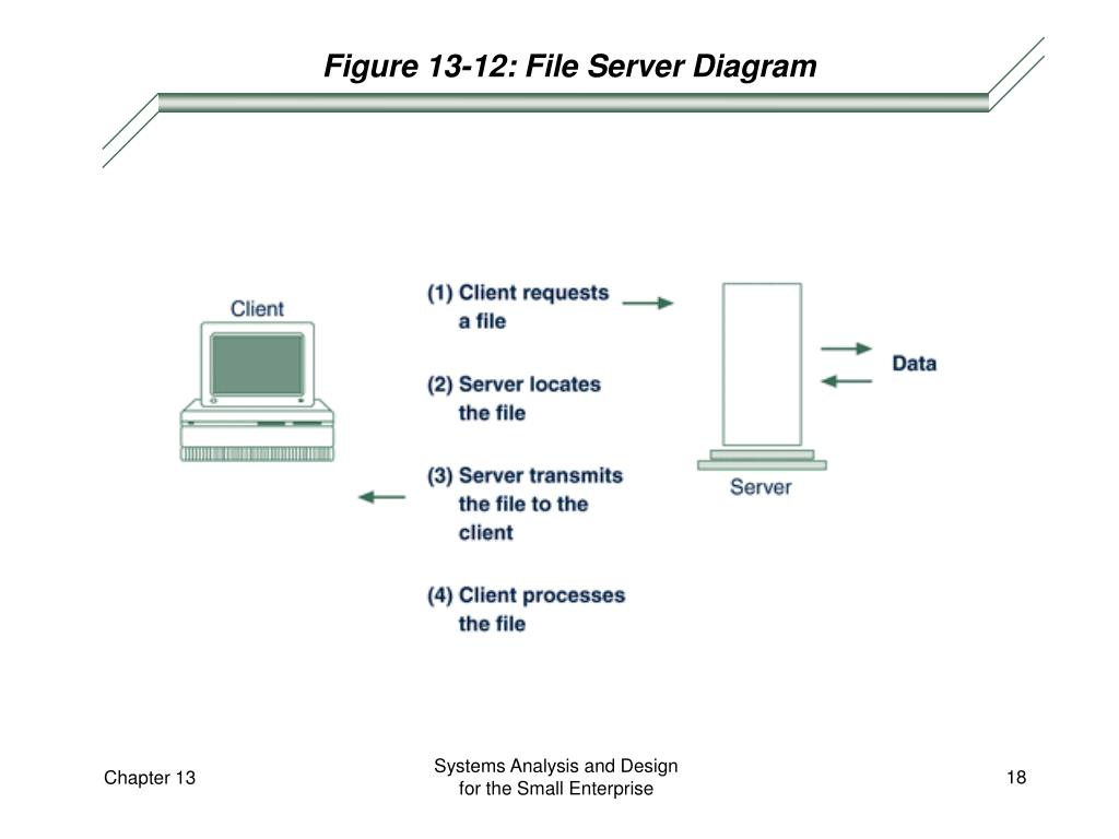 Figure 13-12: File Server Diagram
