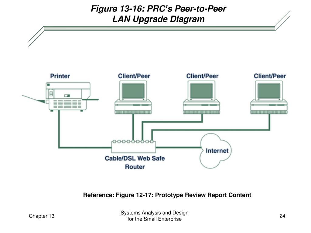 Figure 13-16: PRC's Peer-to-Peer