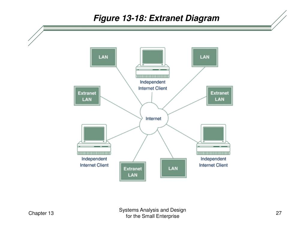 Figure 13-18: Extranet Diagram