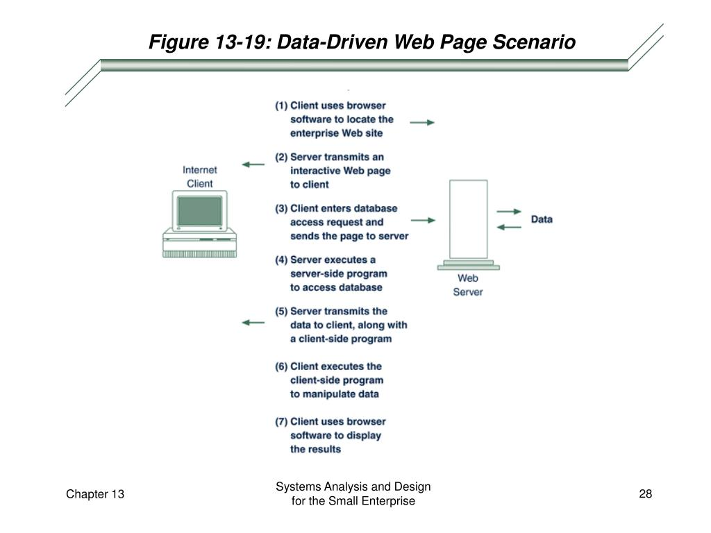 Figure 13-19: Data-Driven Web Page Scenario