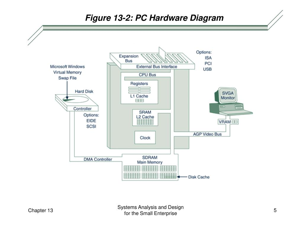 Figure 13-2: PC Hardware Diagram
