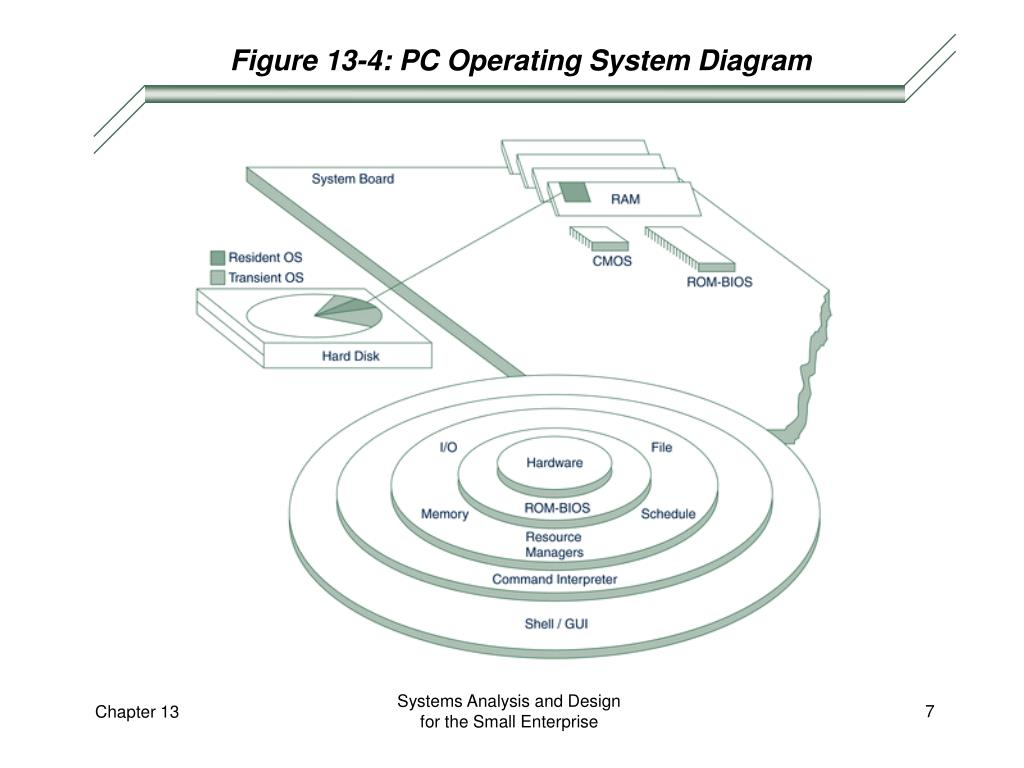 Figure 13-4: PC Operating System Diagram