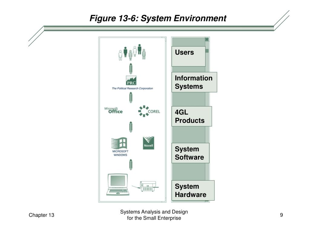Figure 13-6: System Environment