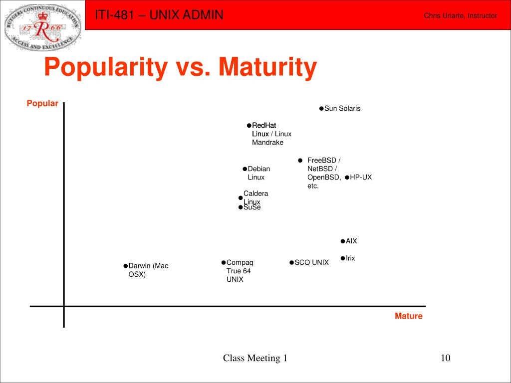 Popularity vs. Maturity