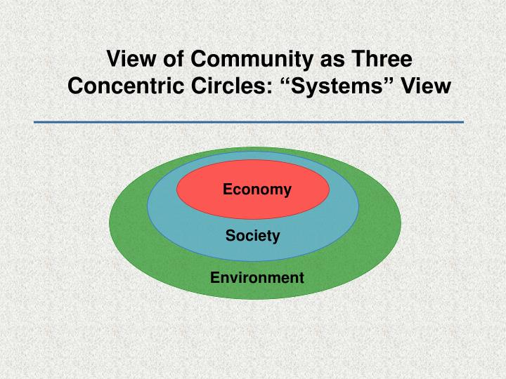 View of Community as Three Concentric Circles