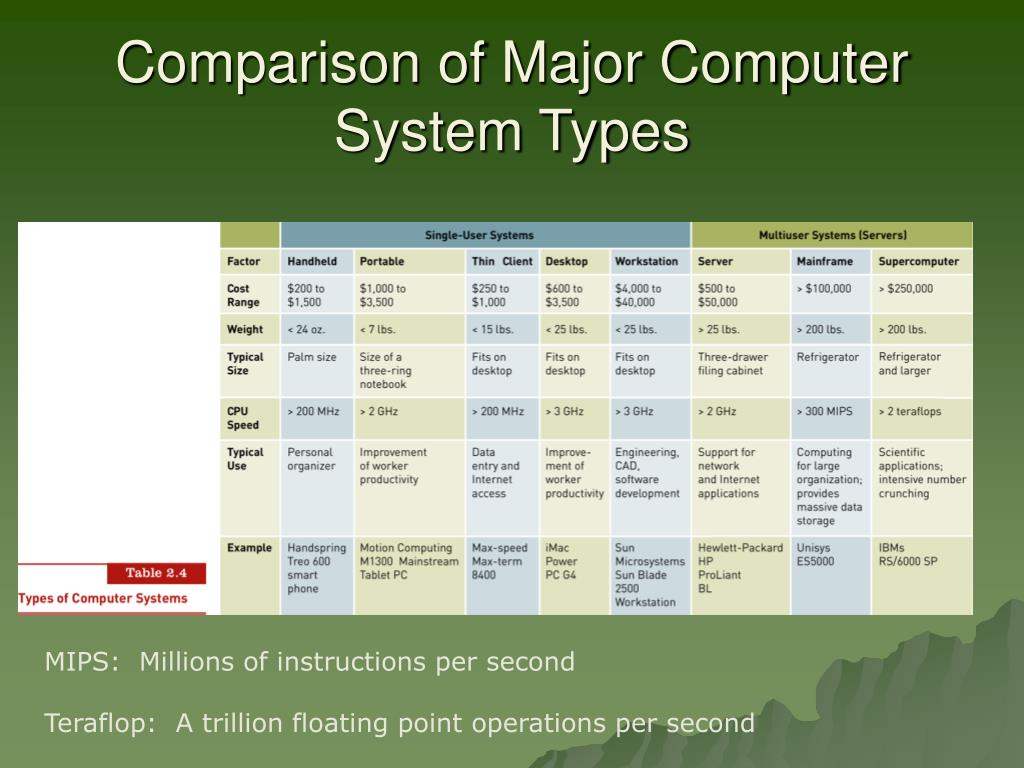 Comparison of Major Computer System Types