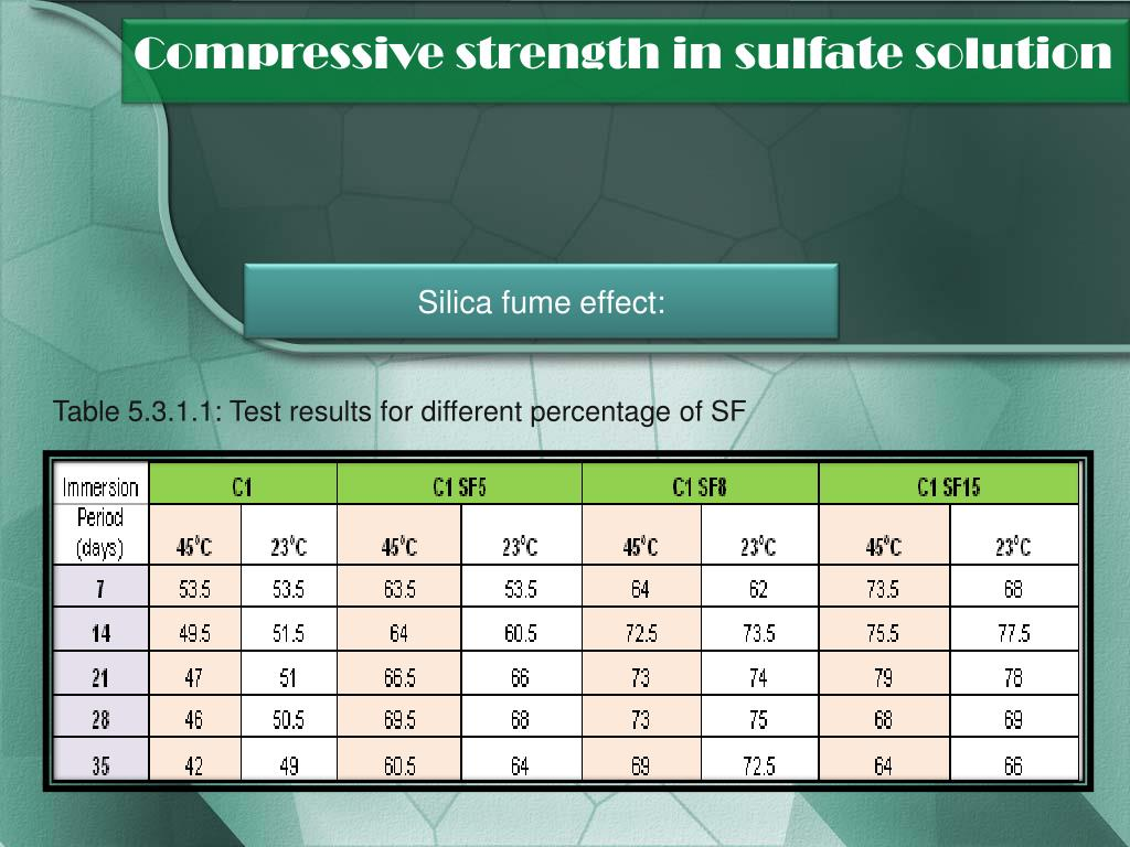 Compressive strength in